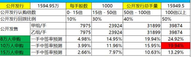 akebio-wining-rate